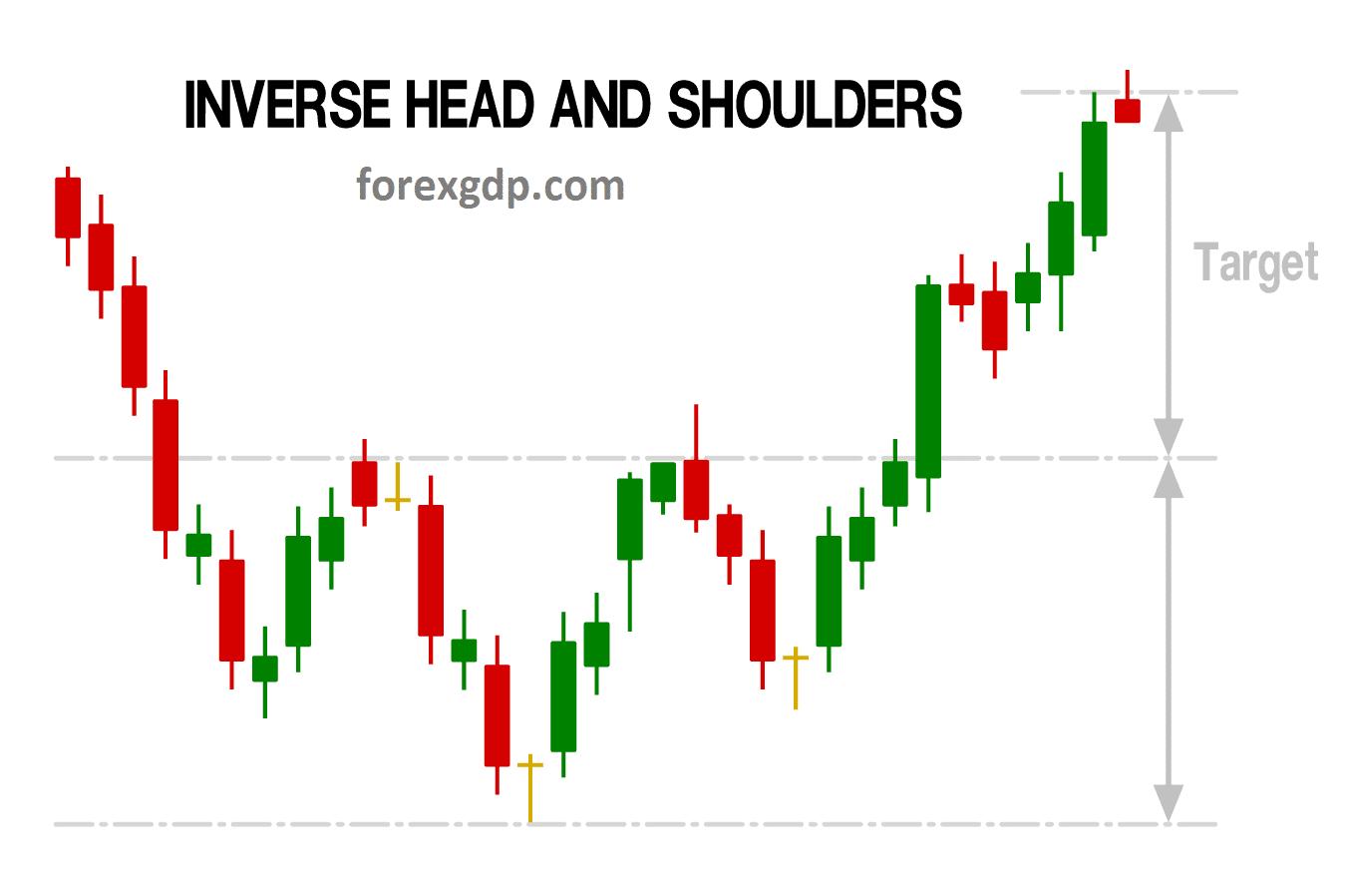 Inverse Head and Shoulder Take profit target