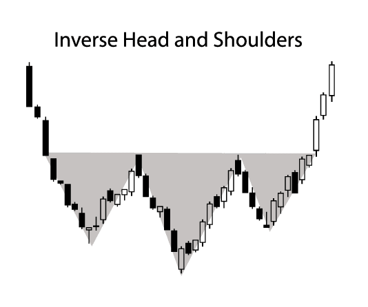 Inverse Head and Shoulders pattern in forex