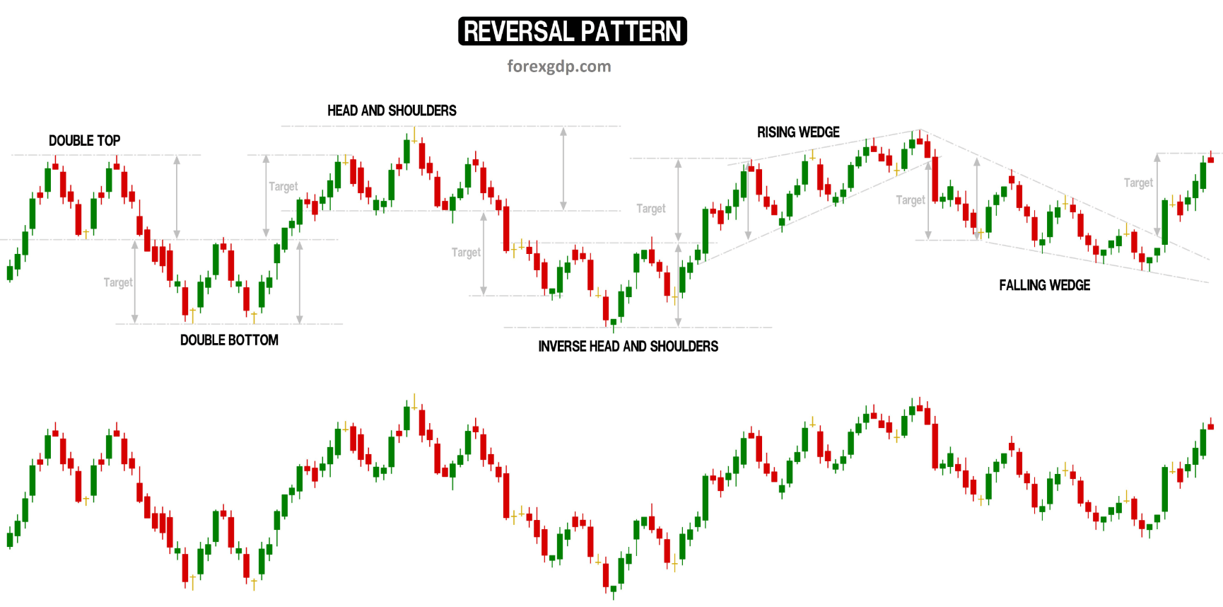 Reversal pattern in the charts