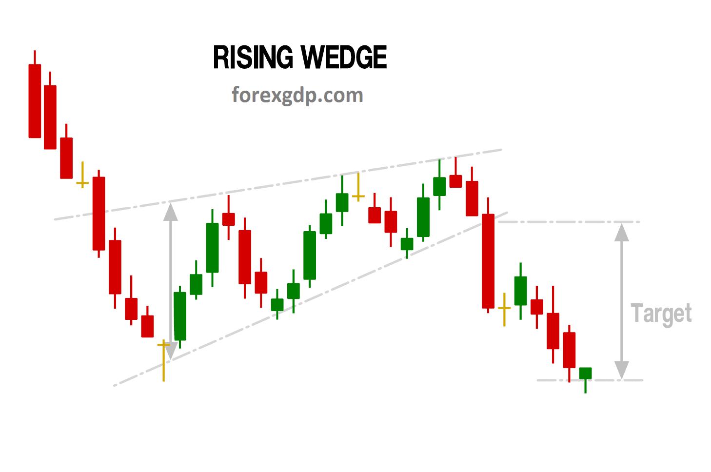 Rising wedge pattern take profit target