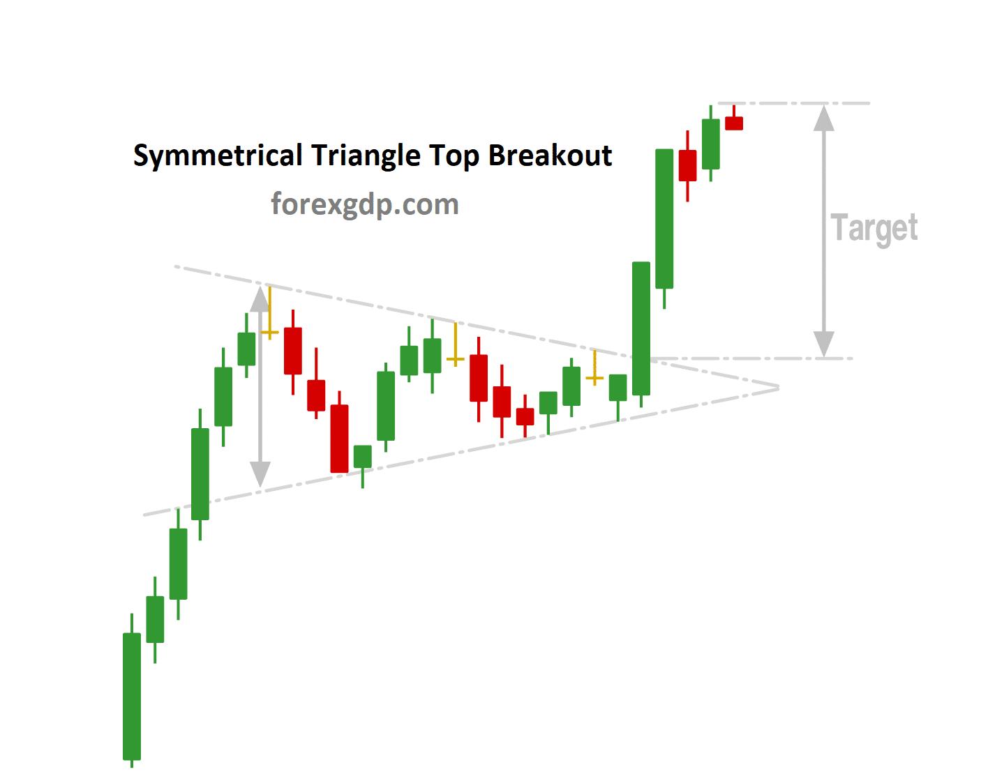 Symmetrical Triangle Take profit Target