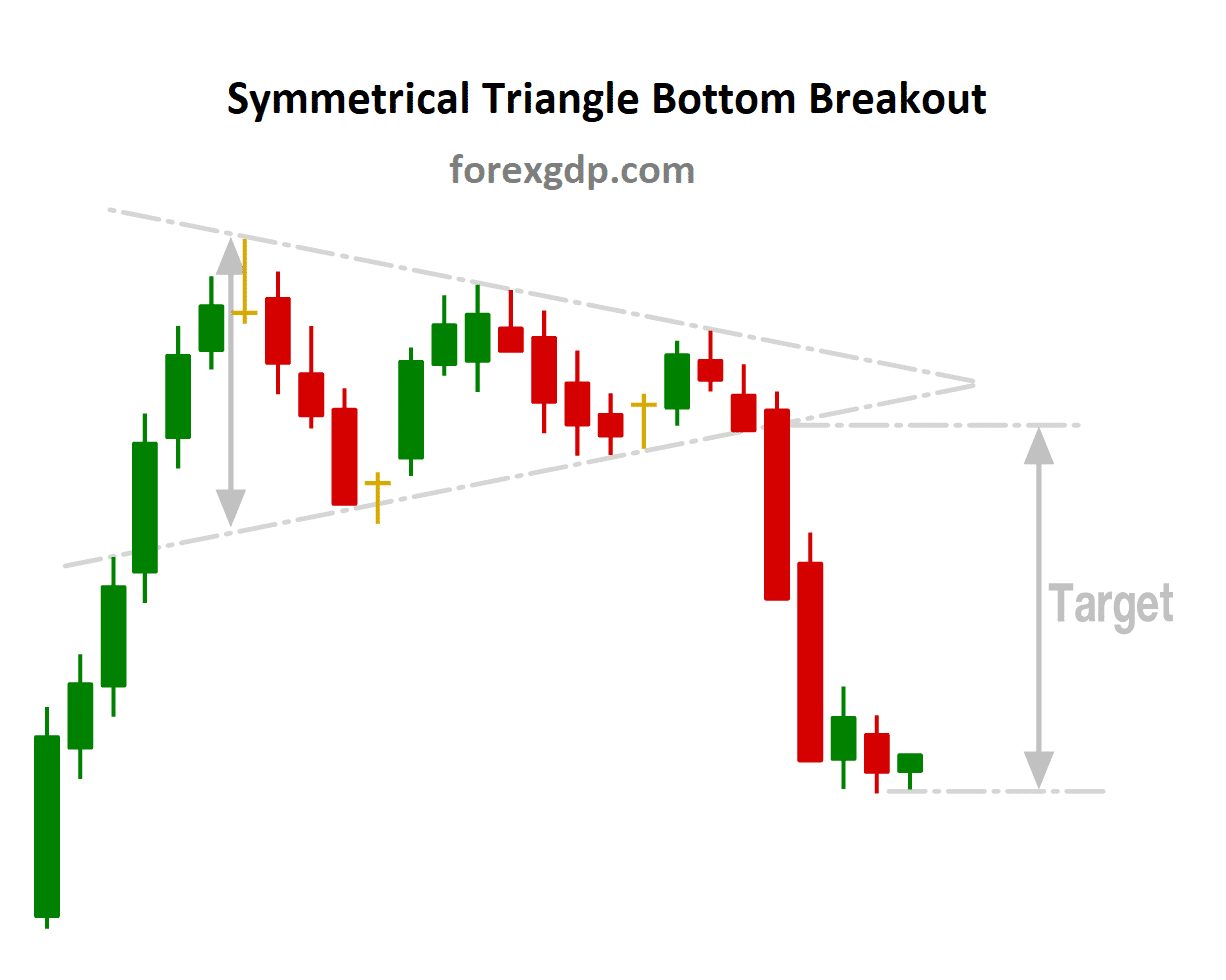 Symmetrical triangle target after bottom breakout