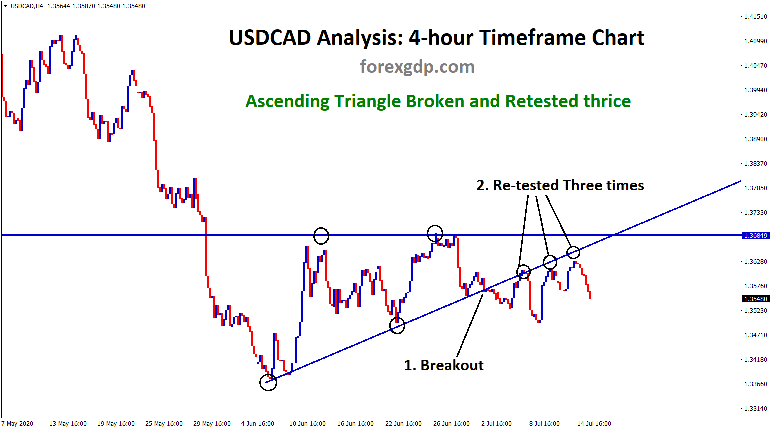 USDCAD ascending triangle chart pattern breakout
