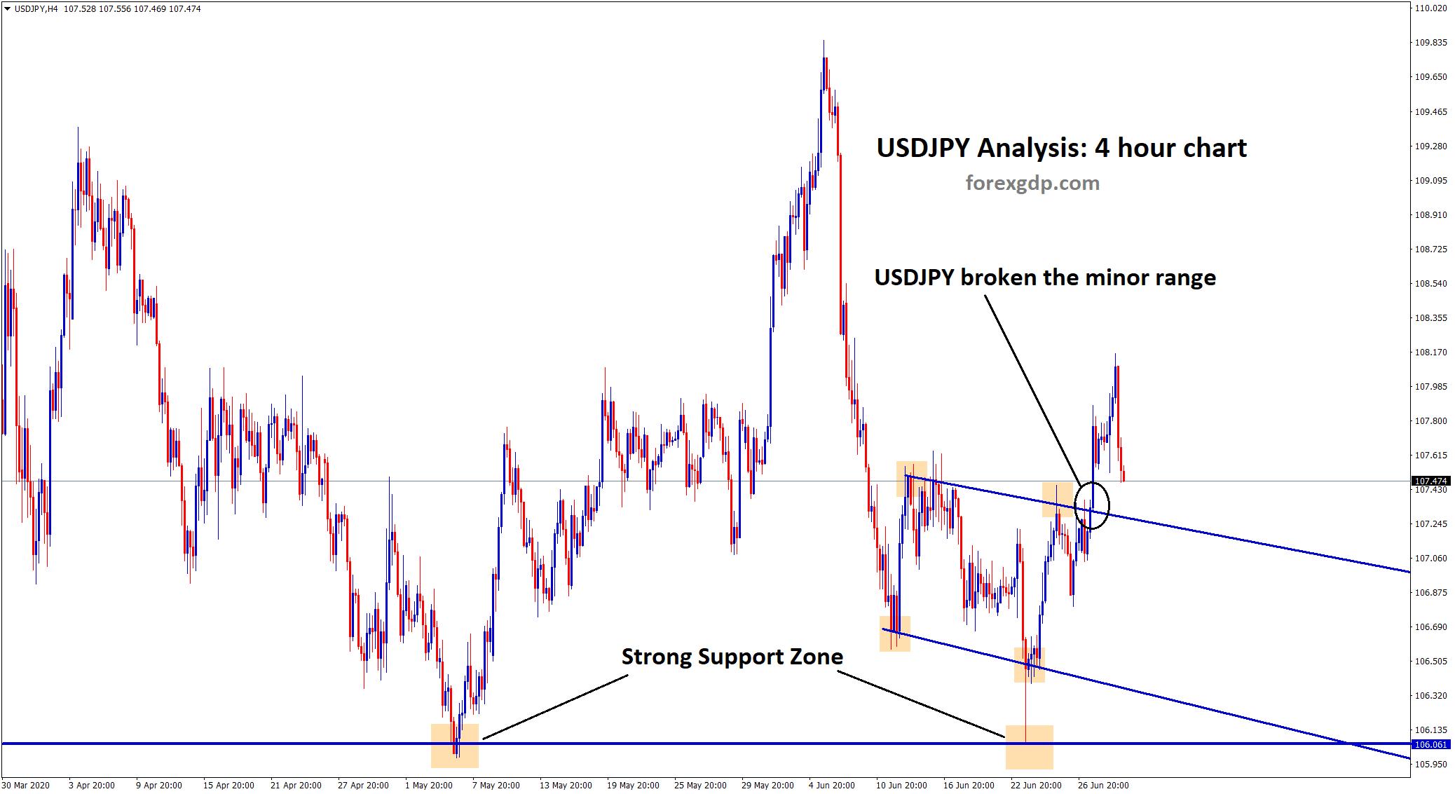 USDJPY broken minor range after bouncing from support