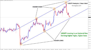 USDJPY moving in an uptrend line forming higher high higher low