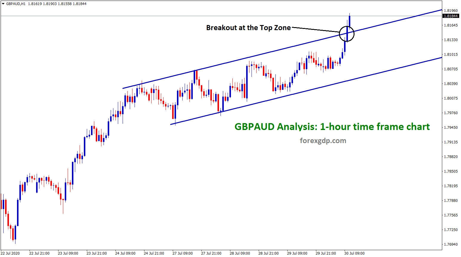 breakout at the top zone in gbpaud