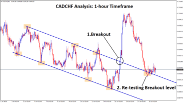 cadchf breakout and retesting breakout level now
