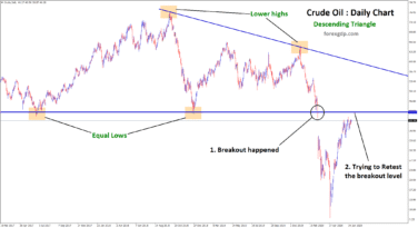 crude oil going to retest the breakout level of descending triangle