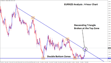 descending triangle of eurnzd broken at the top zone h4