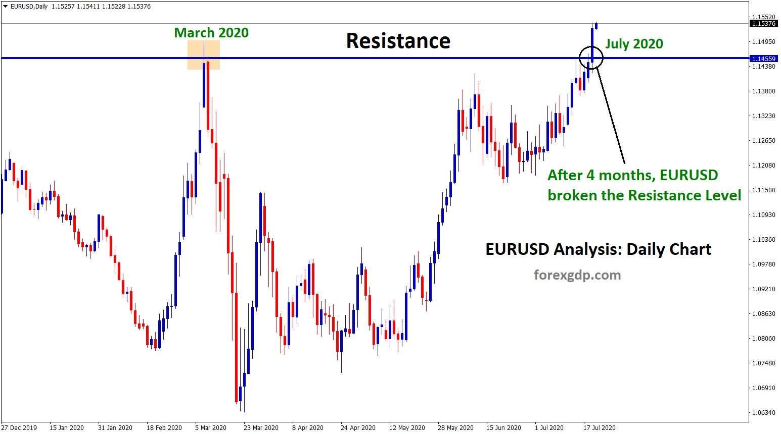 eurusd daily broken the resistance level