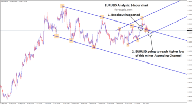 eurusd going to reach higher low of this minor Ascending channel
