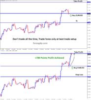 eurusd take profit target achieved 78 pips