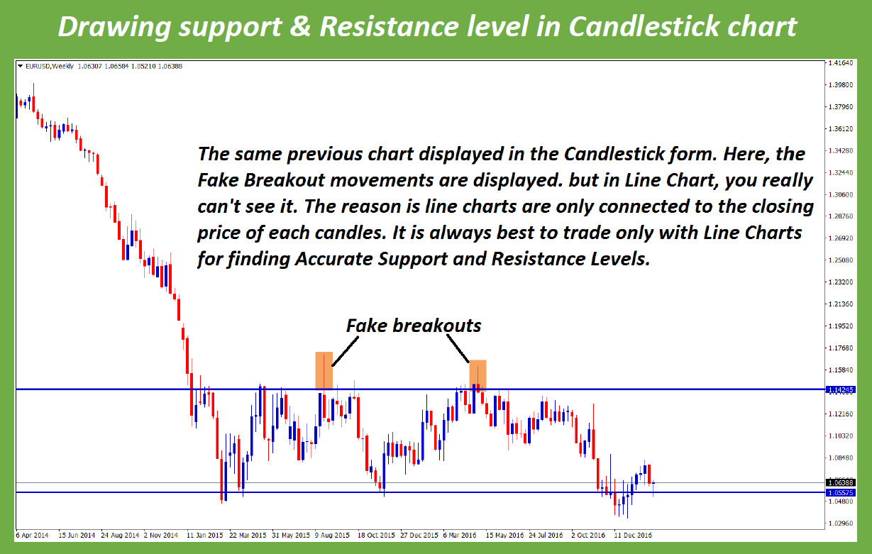 fake breakout possible in candlestick chart