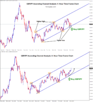gbpjpy take profit achieved in uptrend swing