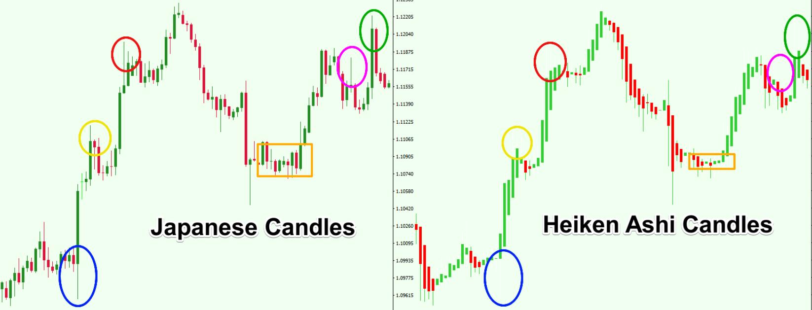 heiken ashi vs candlestick