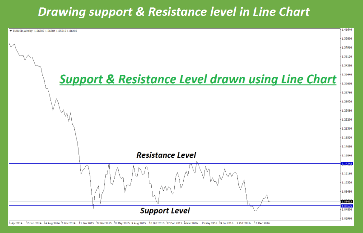 line chart analysis in trading