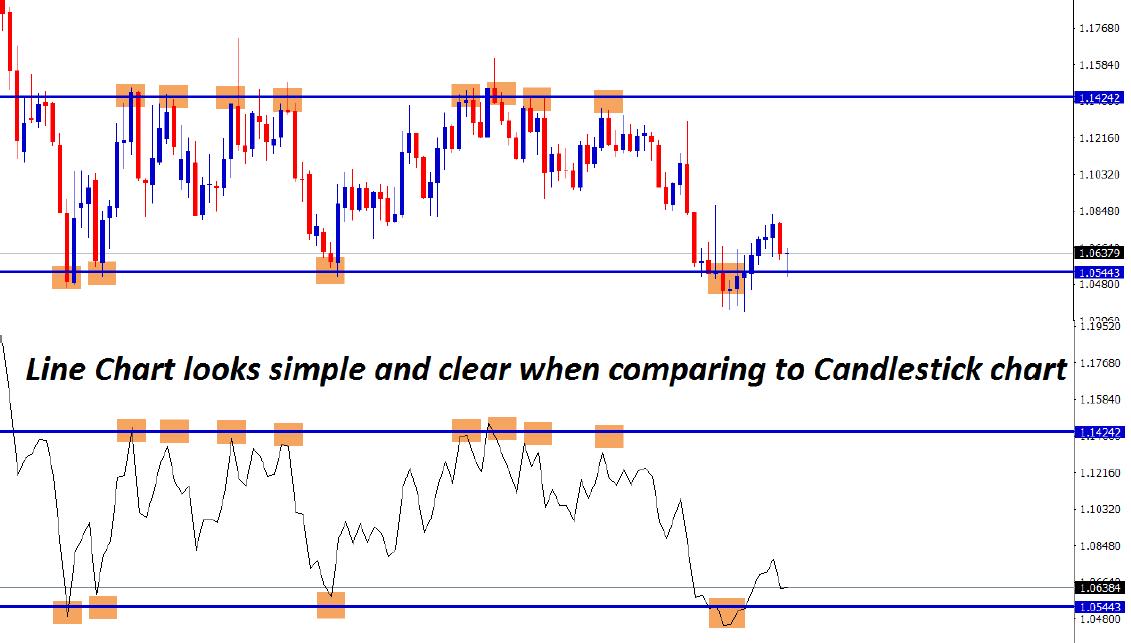 line chart vs candlestick chart
