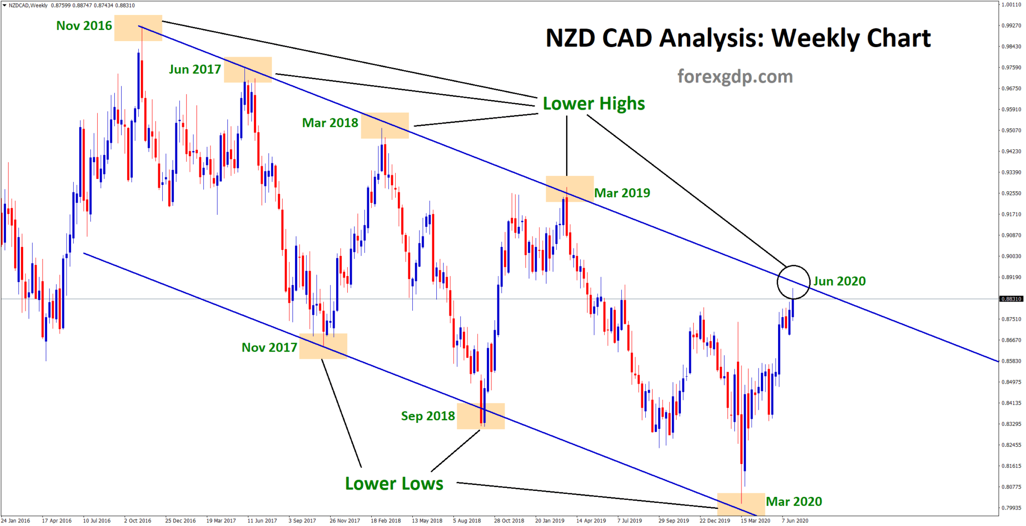 nzdcad down trend line analysis in weekly chart