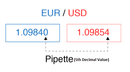 pipette value