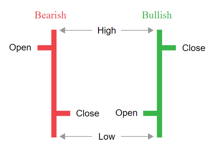 read bar chart in forex