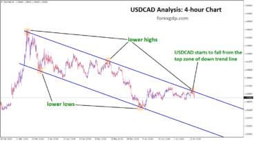 usdcad fall from lower high downtrend line