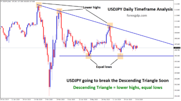 usdjpy descending triangle breakout confirm soon