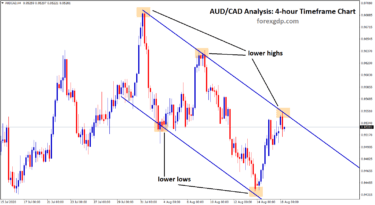 AUDCAD downtrend line analysis h4