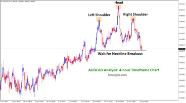 AUDCAD head and shoulder pattern
