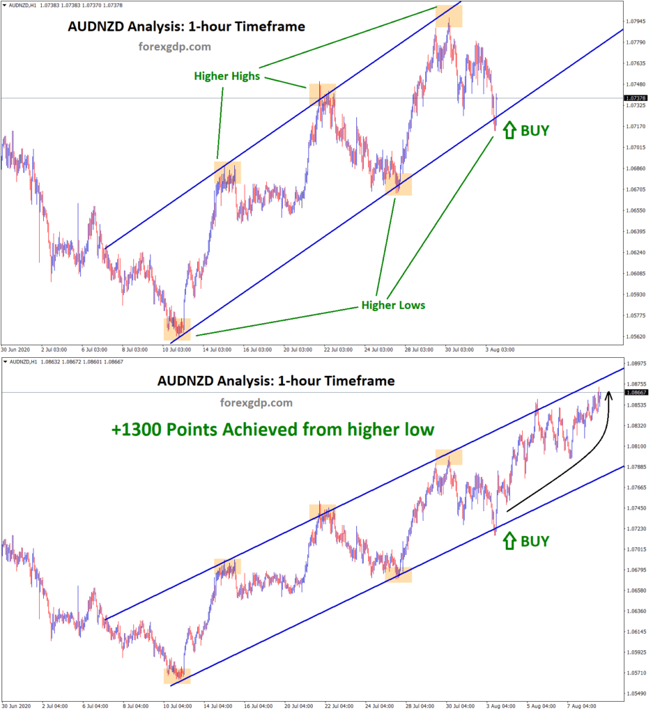 AUDNZD achieved 1300 points from higher low of upline