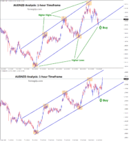 AUDNZD surge from higher low of up trend line