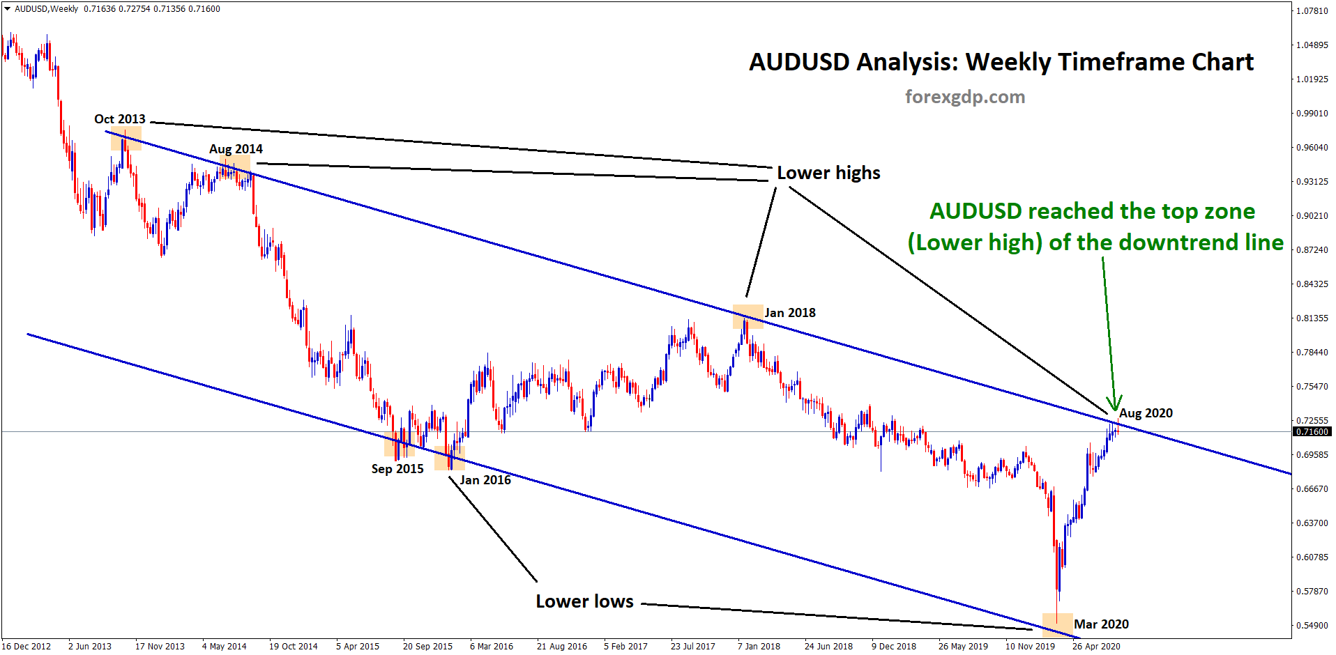 AUDUSD reached the top zone of the downtrend line