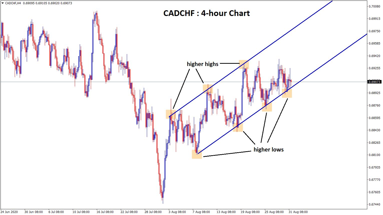 Ascending Channel in cadchf 4 hour