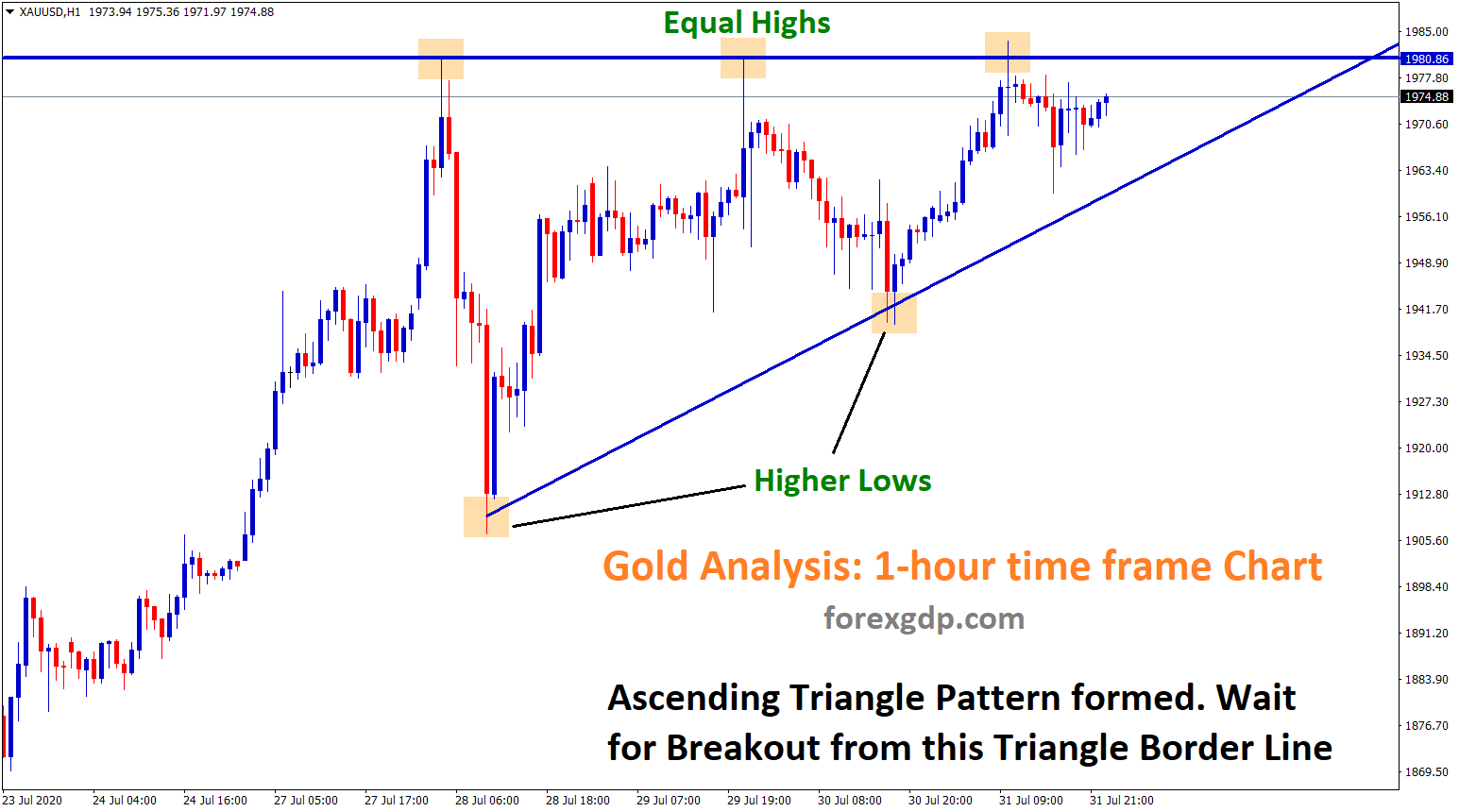 Ascending Triangle formed in Gold 1h chart