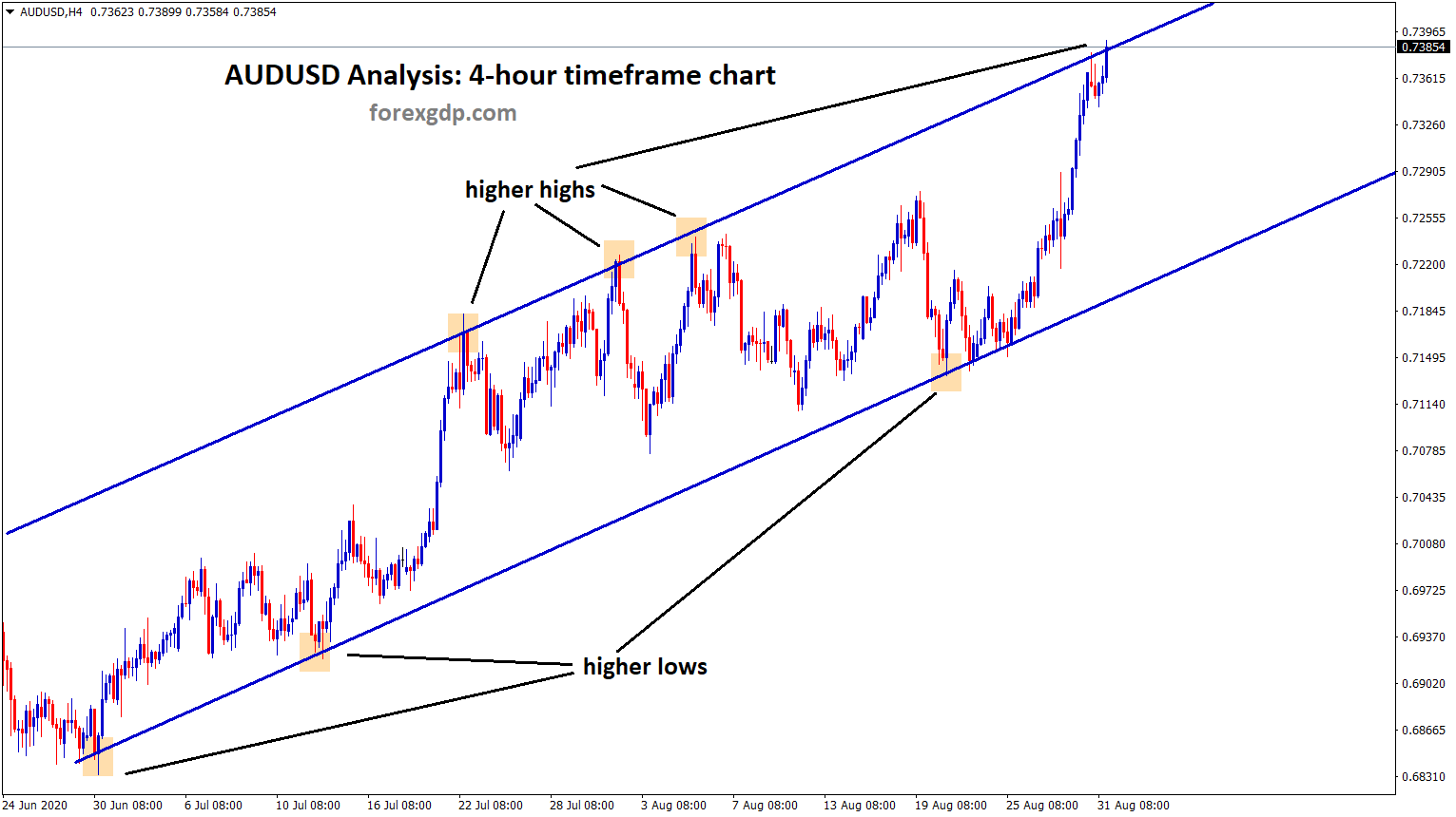 Ascending channel analysis on AUDUSD 4hour tf