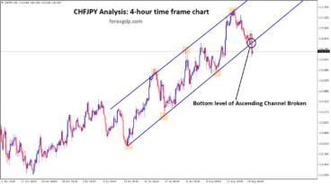 Ascending channel broken in CHFJPY h4