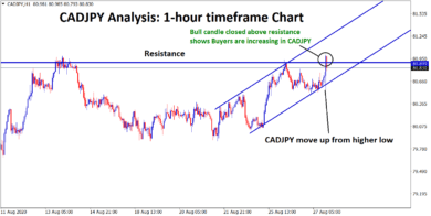 CADJPY candle closed above resistance area