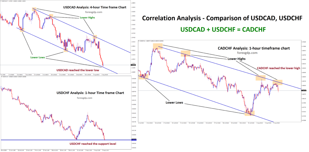 Correlation analysis on CADCHF currency pair
