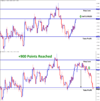 EURNZD reach 90 pips profit in sell signal
