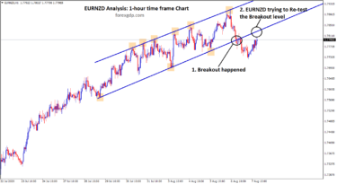 EURNZD trying to retest the breakout level