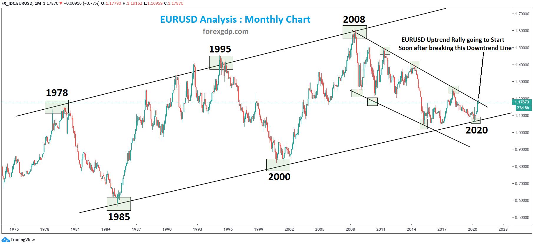 EURUSD Monthly analysis technical chart