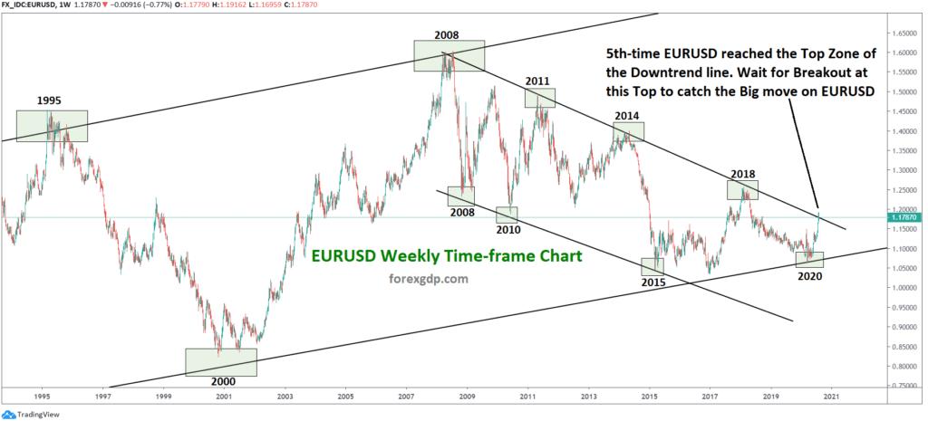 EURUSD Weekly analysis technical chart