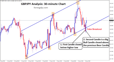 GBPJPY Fake breakout explained