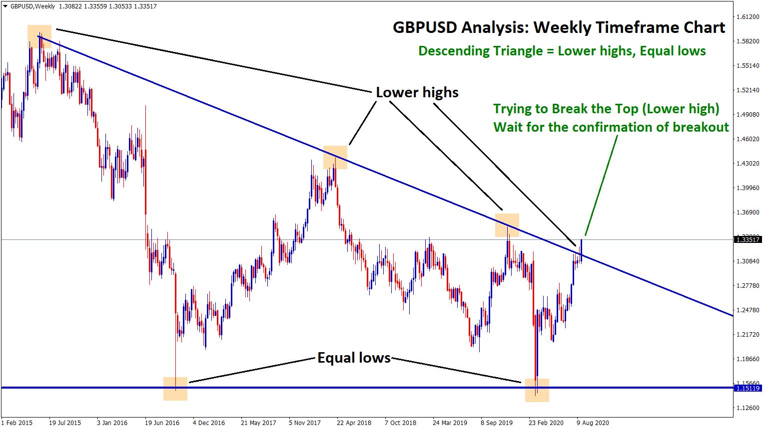 GBPUSD descending triangle going to break