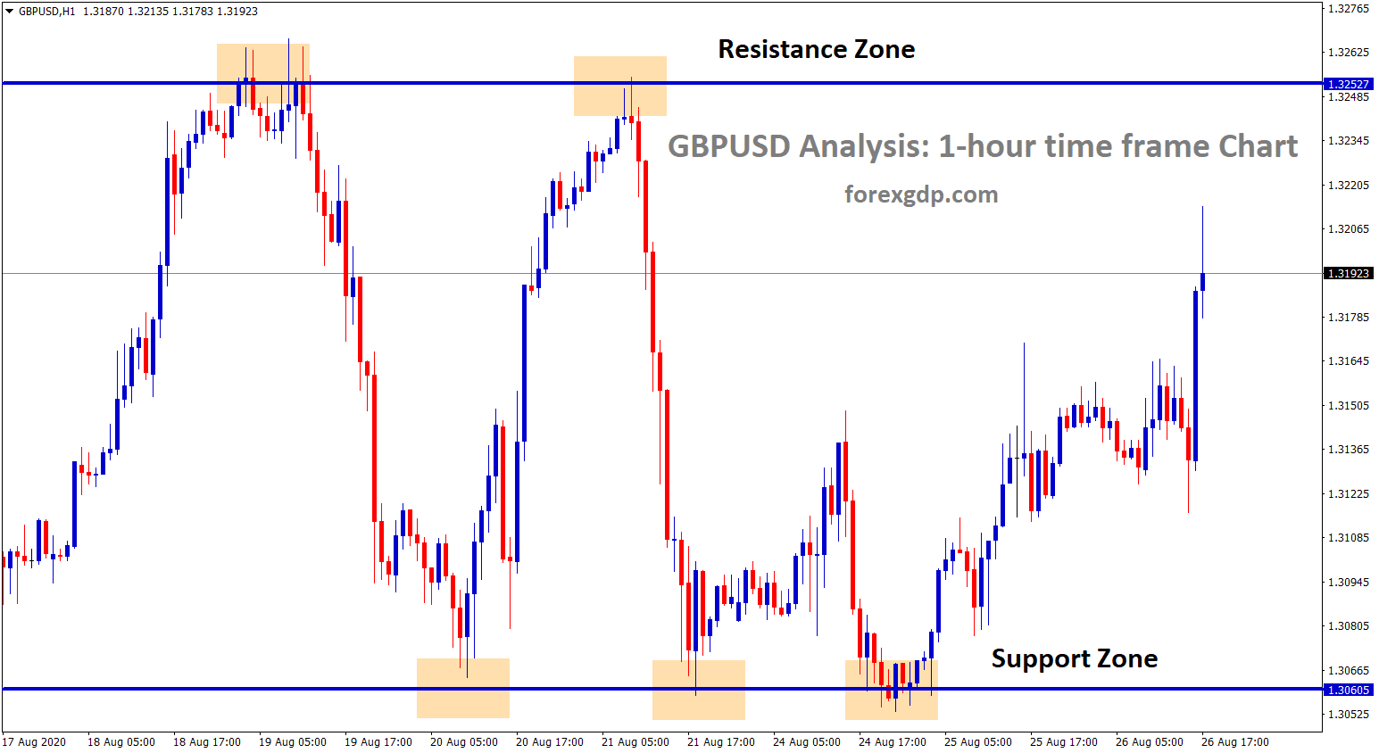 GBPUSD resistance and support zone range movement in h1