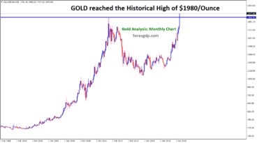 Gold XAUUSD historical high is 1980 per ounce