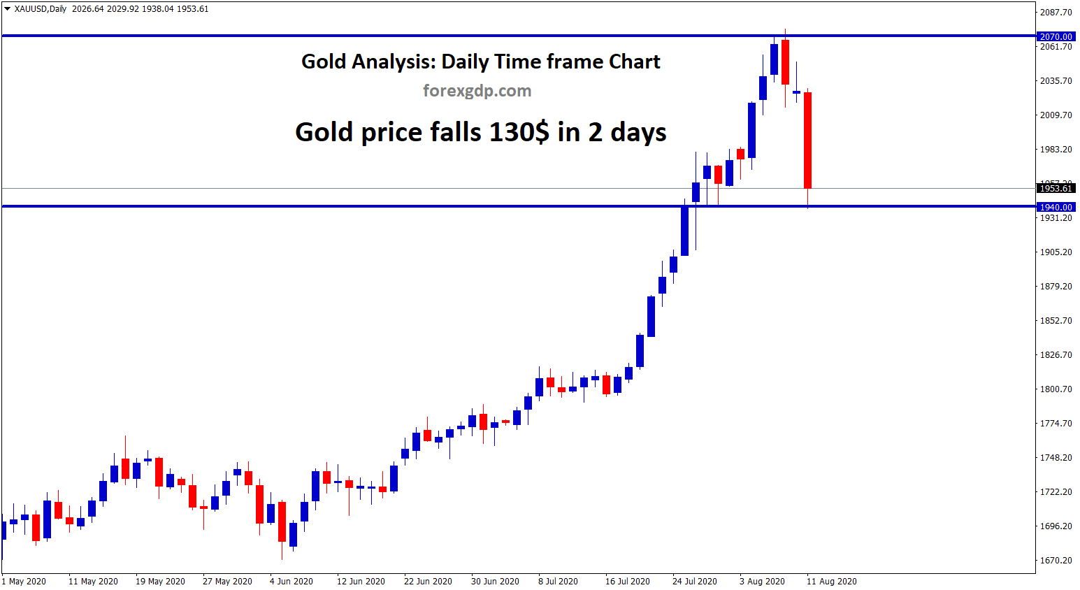 Gold price falls 130 USD in 2 days