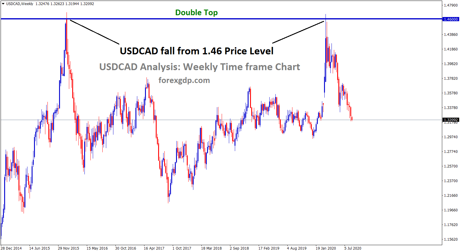USDCAD double top formation