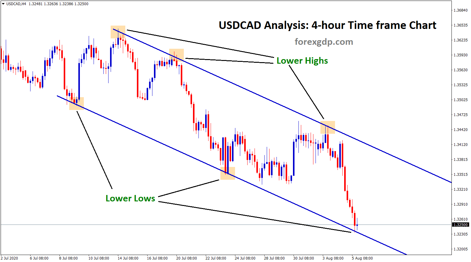 USDCAD reach lower low in h4 tf