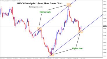 USDCHF Higher low reach in 1hr timeframe