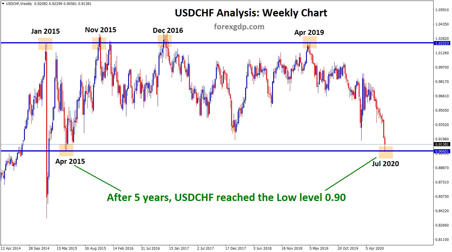 USDCHF hits the low after 5 years